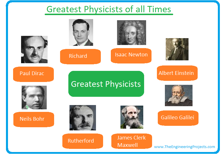 Physics, what is Physics, Physics branches, why is Physics important, physics definition, physics books, physics scientists, physicists