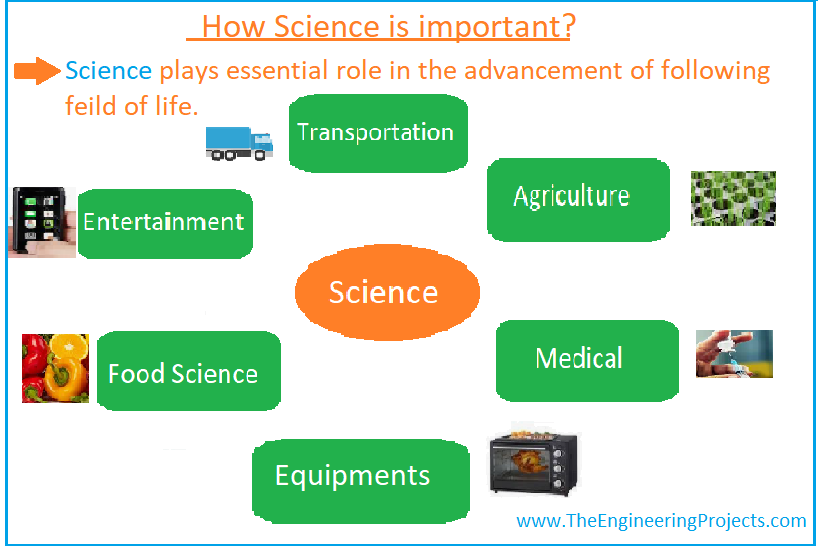 Science, What is Science, Science Definition, Science Branches, Science Books, Scientists, Science meaning