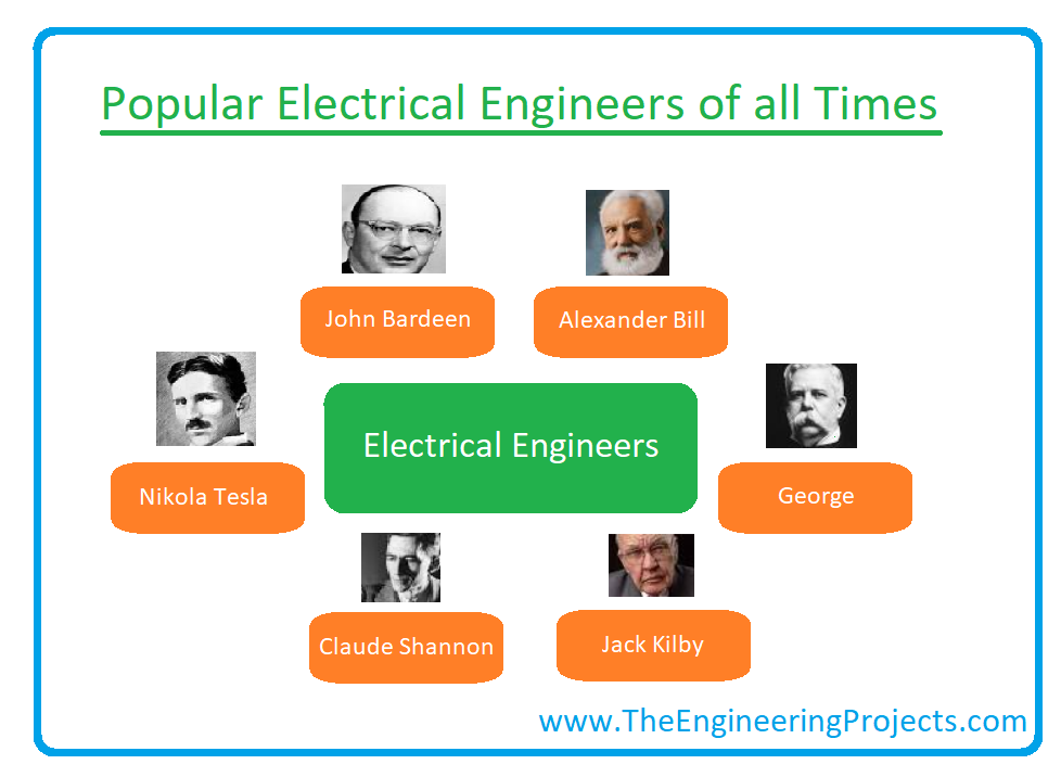 what is electrical engineering, scope, fields of electrical engineering, electronic engineering, courses of electrical engineering