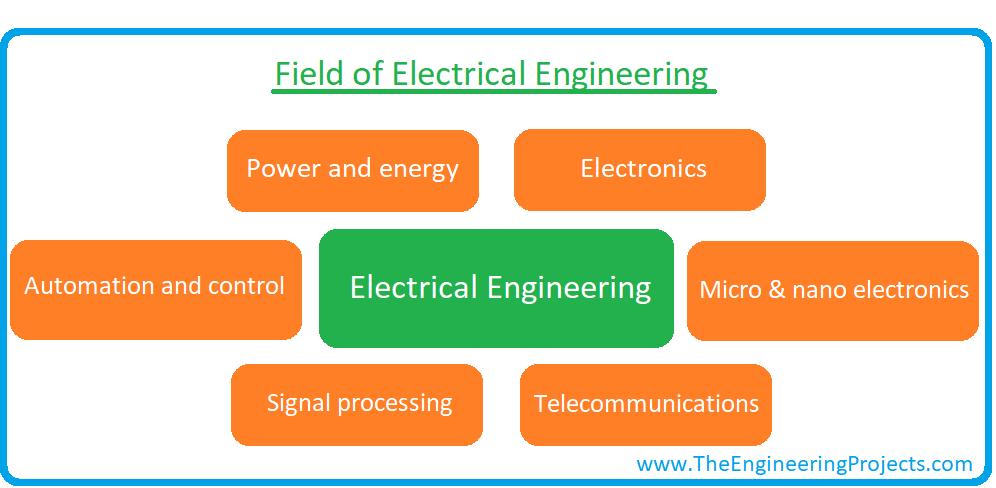 electrical engineering, what is electrical engineering, scope of electrical engineering, fields of electrical engineering, courses of electrical engineering, electrical engineering jobs, electrical engineering salaries