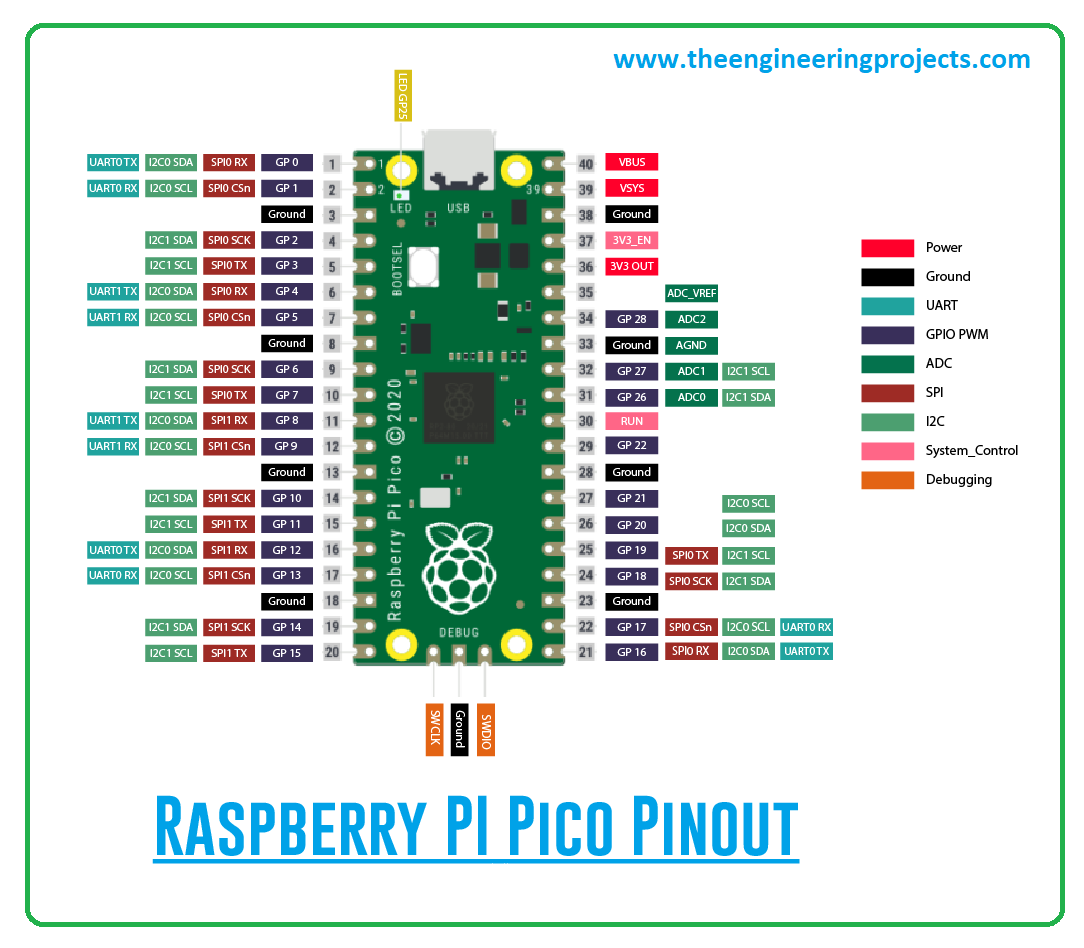 What is Raspberry Pi pico, Raspberry Pi pico pinout, Raspberry Pi pico datasheet, Raspberry Pi pico projects