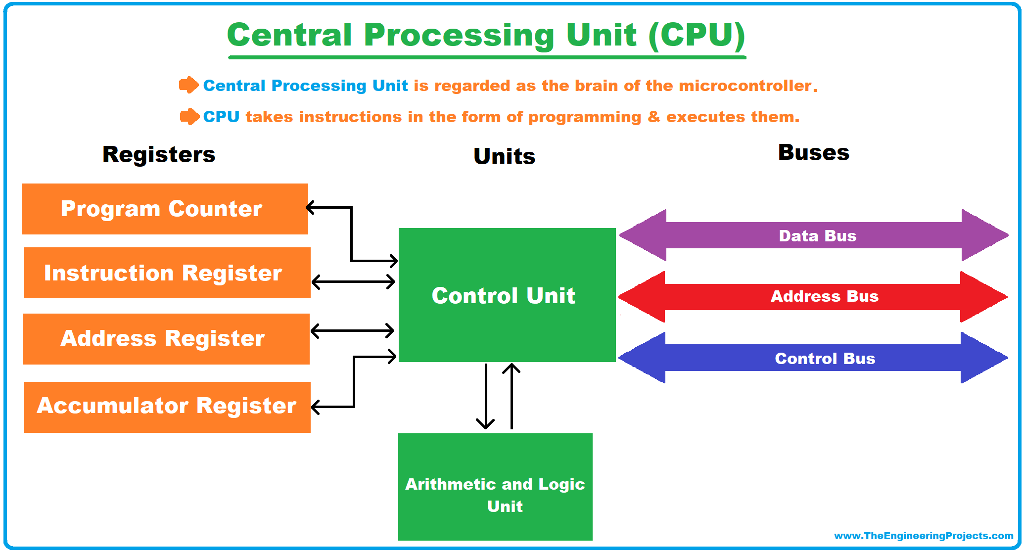 What is a Microcontroller, Microcontrollers Compilers, Microcontrollers Architecture, Types of Microcontrollers, Microcontroller Vs Microprocessor, Microcontroller Characteristics, Microcontrollers Applications, cpu