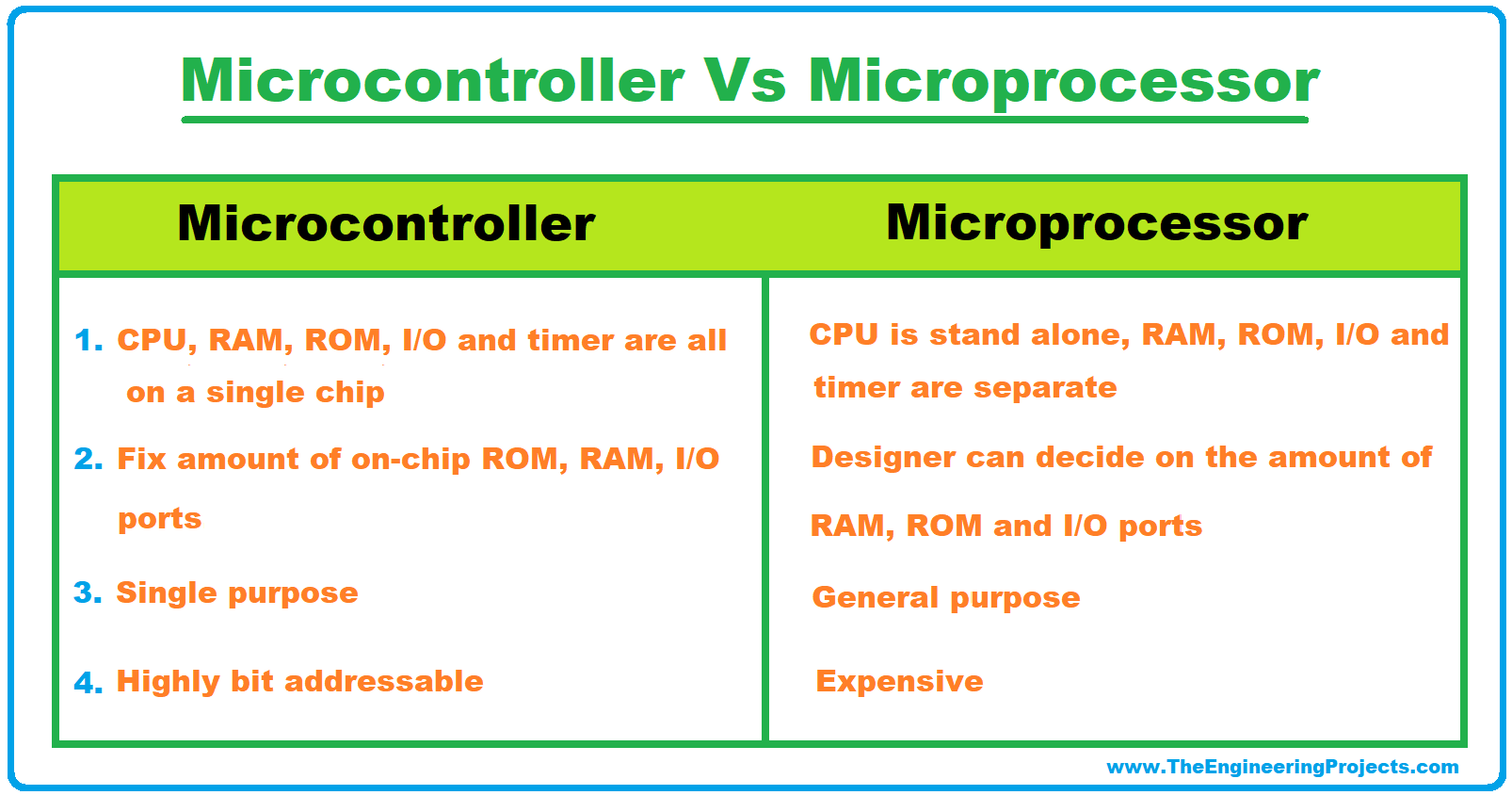 What is a Microcontroller, Microcontrollers Compilers, Microcontrollers Architecture, Types of Microcontrollers, Microcontroller Vs Microprocessor, Microcontroller Characteristics, Microcontrollers Applications