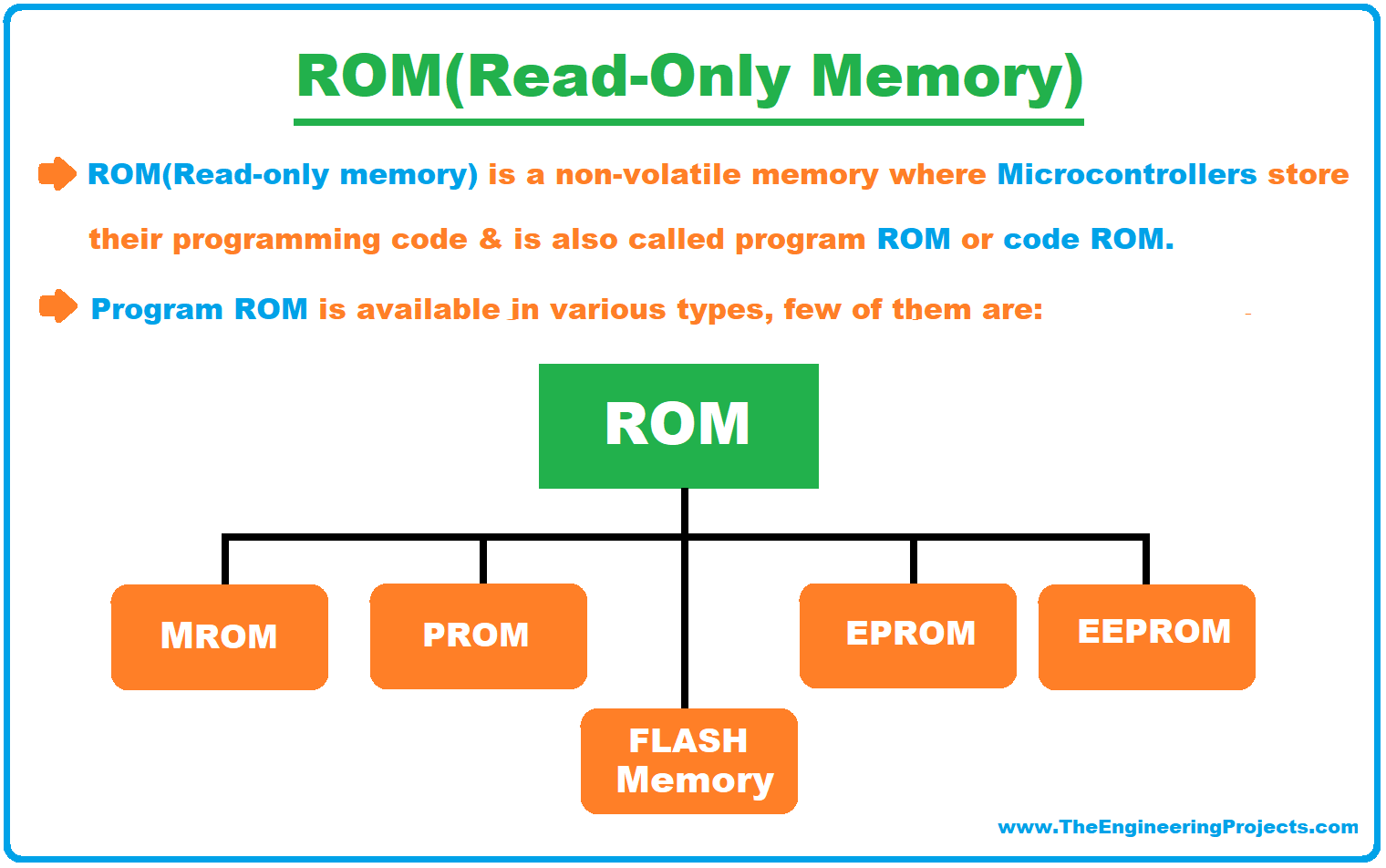 What is a Microcontroller, Microcontrollers Compilers, Microcontrollers Architecture, Types of Microcontrollers, Microcontroller Vs Microprocessor, Microcontroller Characteristics, Microcontrollers Applications, ROM memory