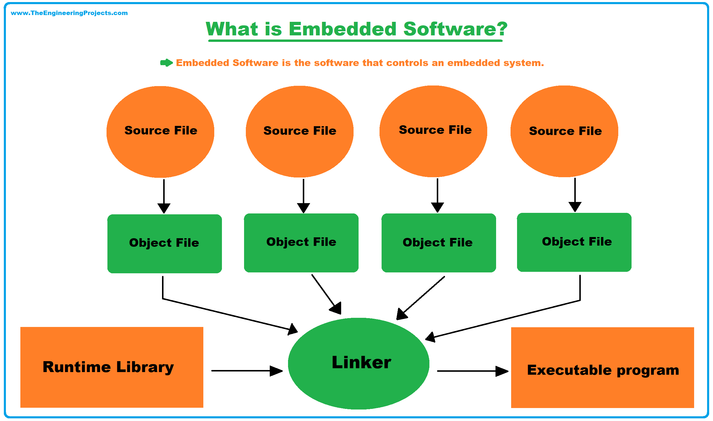 Embedded Systems Software Development Tools, Embedded Software, Integrated Development Environment (IDE), embedded software developer