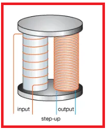 Invertor, 12v to 220v inverter, applications of transformer, the transformer inverter. usaage of transformer in inverter.