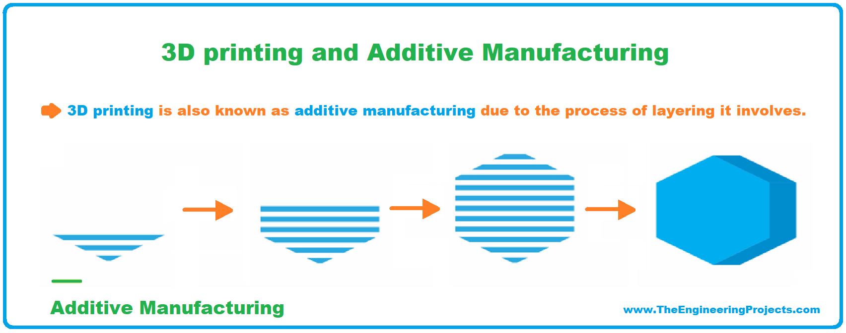 3D Printing, 3D Printer, 3D Printing definition, What is 3D Printing, Definition of 3D printing, 3D Printing Technology, Process of 3D printing, Applications of 3D Printing, 3D Printing examples, 3D Printing advantages