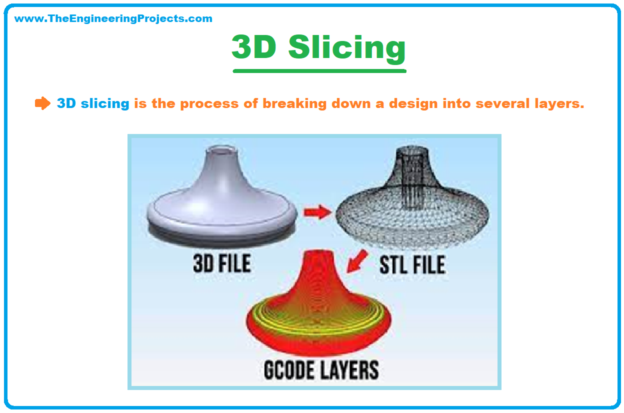 What is 3D Printing, Definition of 3D printing, Technology Used In 3D Printing, Process of 3D printing, Applications of 3D Printing