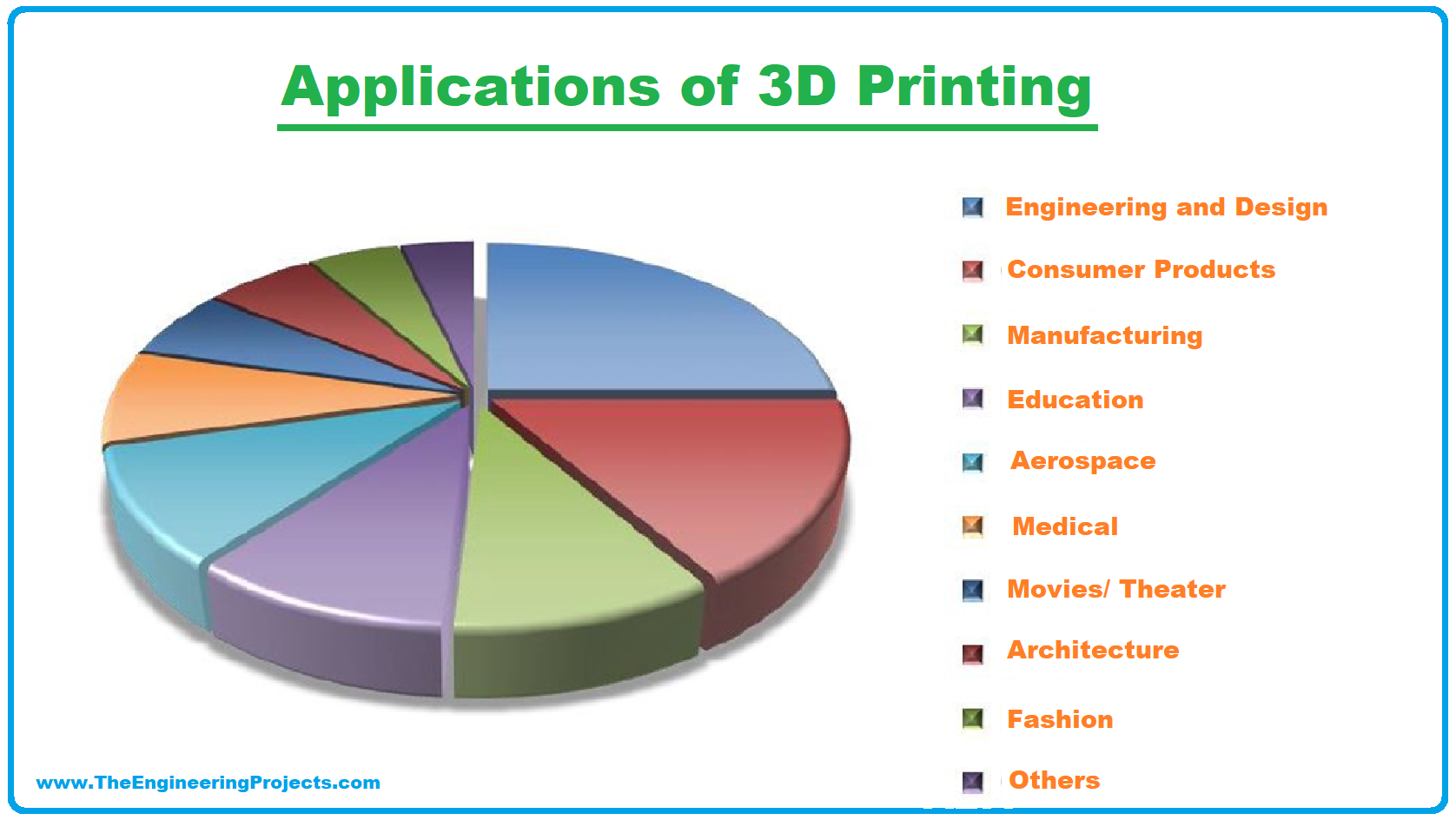 What is 3D Printing, Definition of 3D printing, Technology Used In 3D Printing, Process of 3D printing, Applications of 3D Printing, 3d printing applications, 3d printing, 3d printer applications, applications of 3d printer
