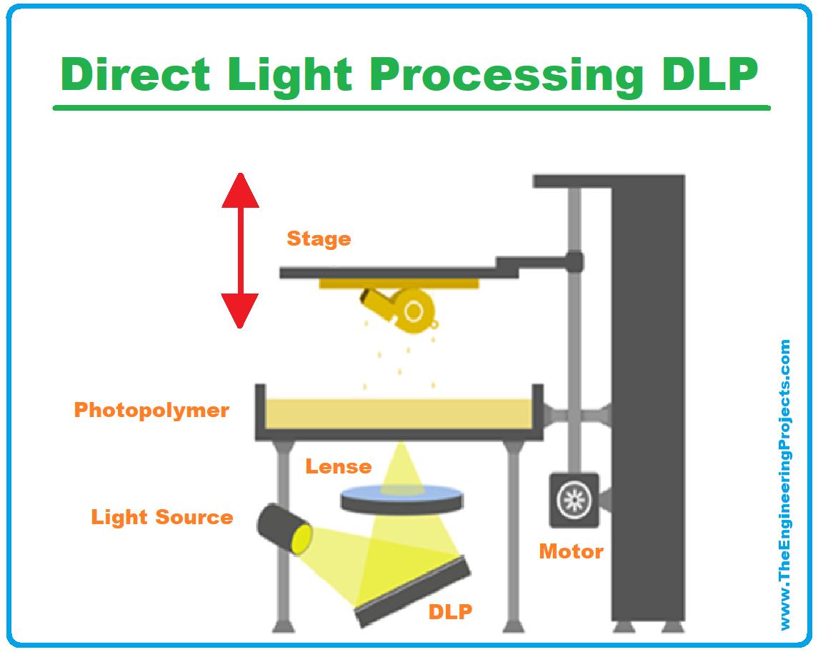 3D Printing, 3D Printer, 3D Printing definition, What is 3D Printing, Definition of 3D printing, 3D Printing Technology, Process of 3D printing, Applications of 3D Printing, 3D Printing examples, 3D Printing advantages, direct light processing, dlp