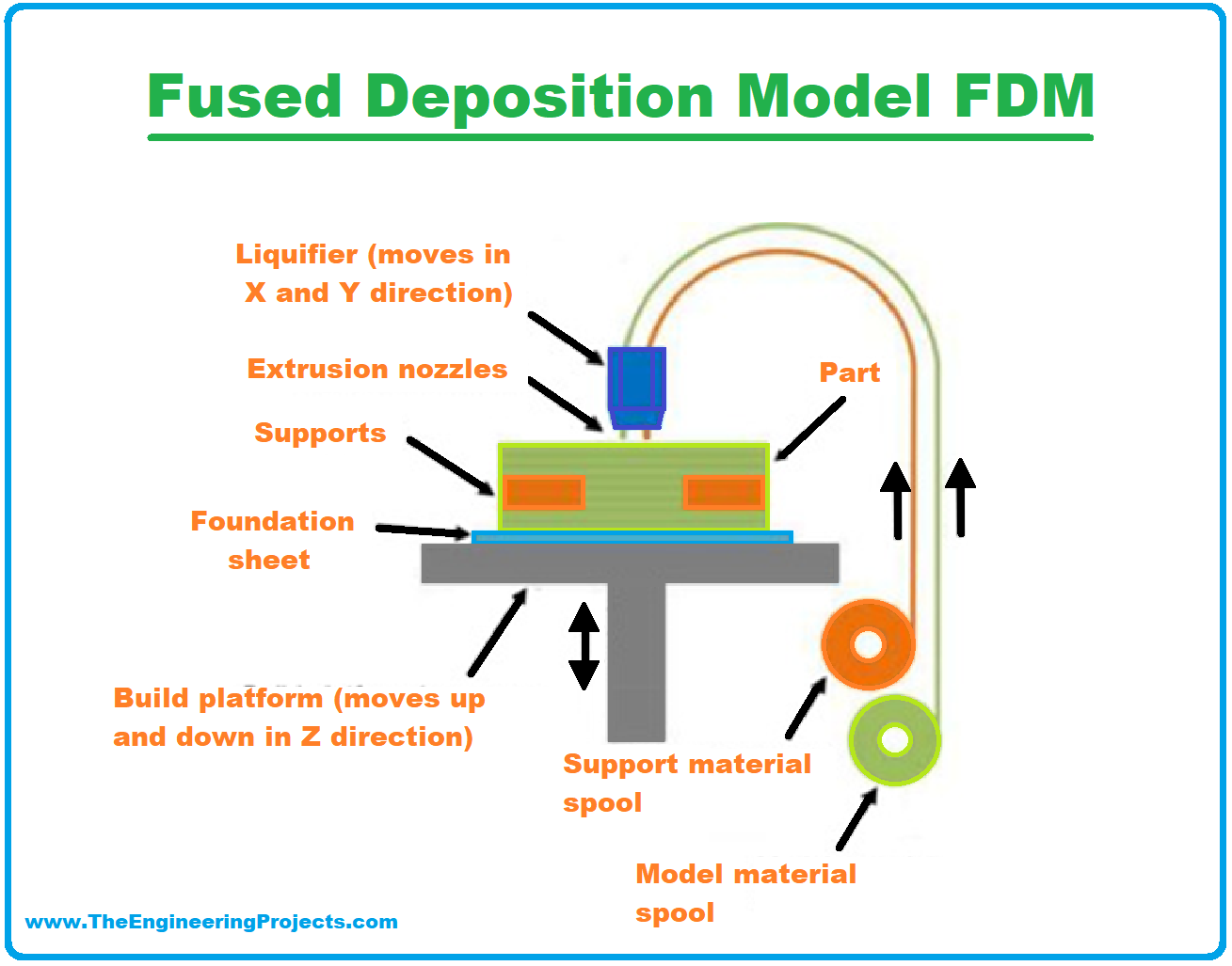 3D Printing, 3D Printer, 3D Printing definition, What is 3D Printing, Definition of 3D printing, 3D Printing Technology, Process of 3D printing, Applications of 3D Printing, 3D Printing examples, 3D Printing advantages, fused deposition