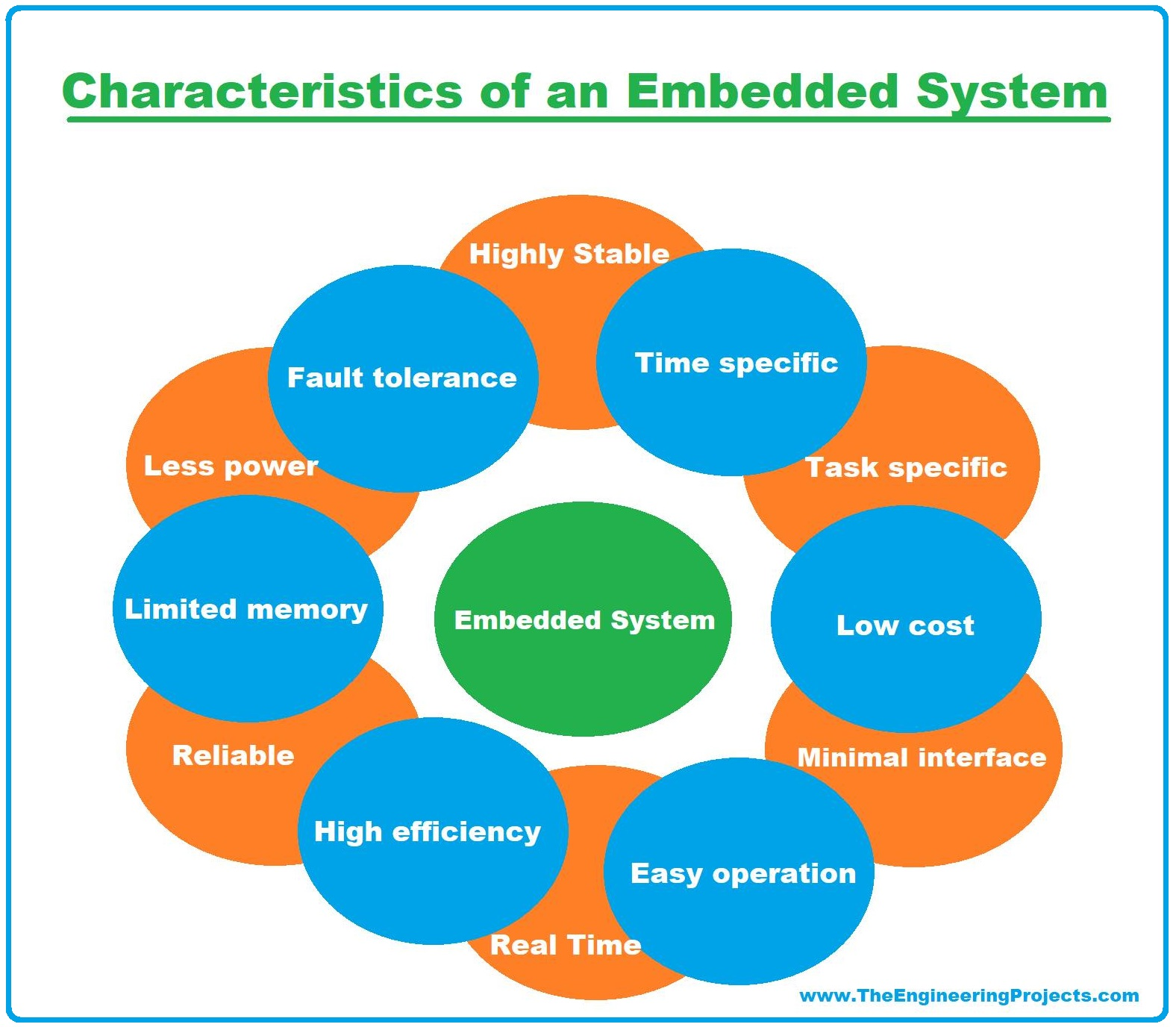 Embedded Systems, what is Embedded Systems, definition of Embedded Systems, Characteristics of Embedded Systems, embedded systems characteristics, embedded system characteristics, Components of Embedded System