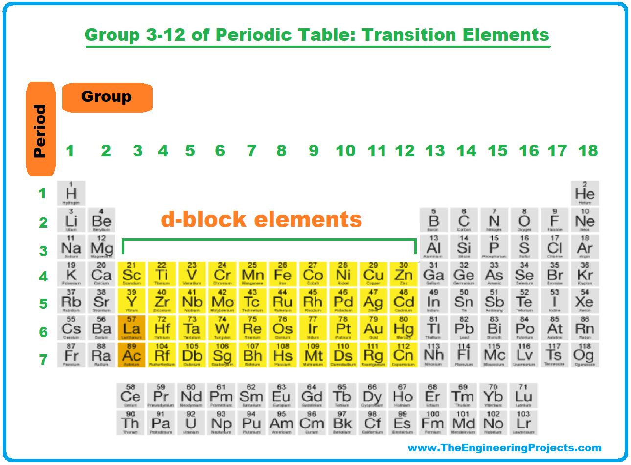 History of Periodic Table, Periodic Table, periodic table deifnition, periodic table group3 to 12, group3 to 12 of periodic table, transition elements, periodic table trends, alkaline earth metals, alkaline earth metals in periodic table