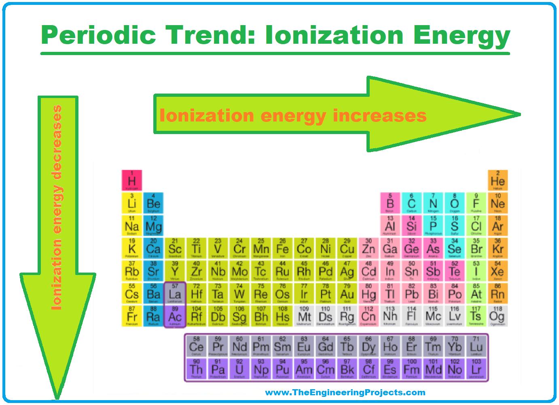 History of Periodic Table, Periodic Table, periodic table deifnition, trends in periodic table, trends of periodic table, periodic table trends, Ionization energy trend in periodic table, Ionization energy trend