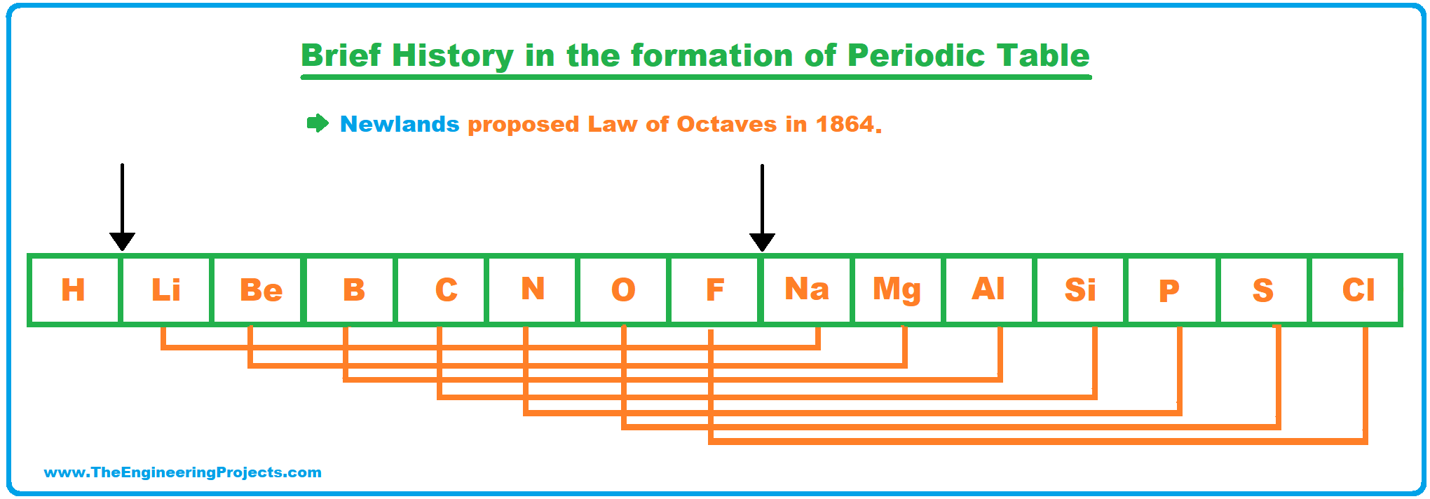 History of Periodic Table, Periodic Table, law of octaves, newlands law of octaves, periodic table deifnition, periodic table history