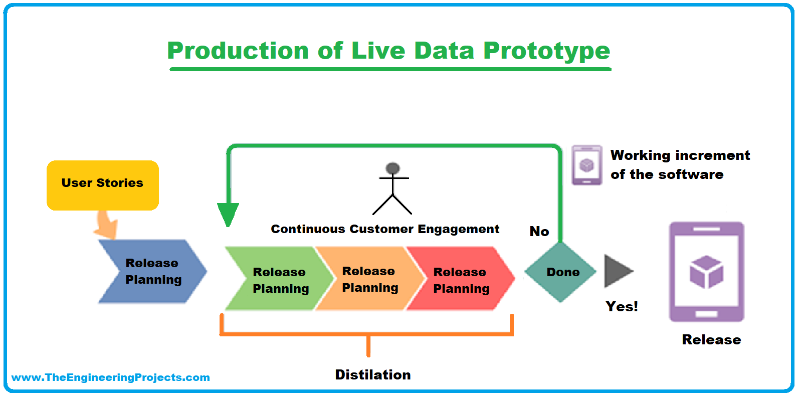 What is prototyping, why prototype, Types of Prototyping, Process of Prototyping, Tools for Prototyping, Examples of Prototyping