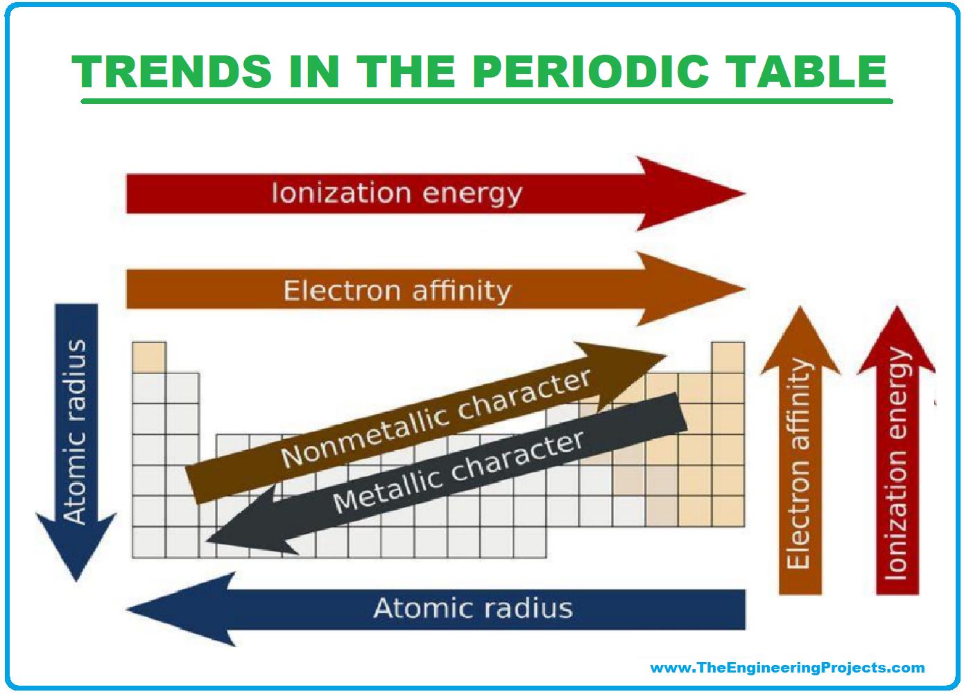 History of Periodic Table, Periodic Table, periodic table deifnition, trends in periodic table, trends of periodic table, periodic table trends