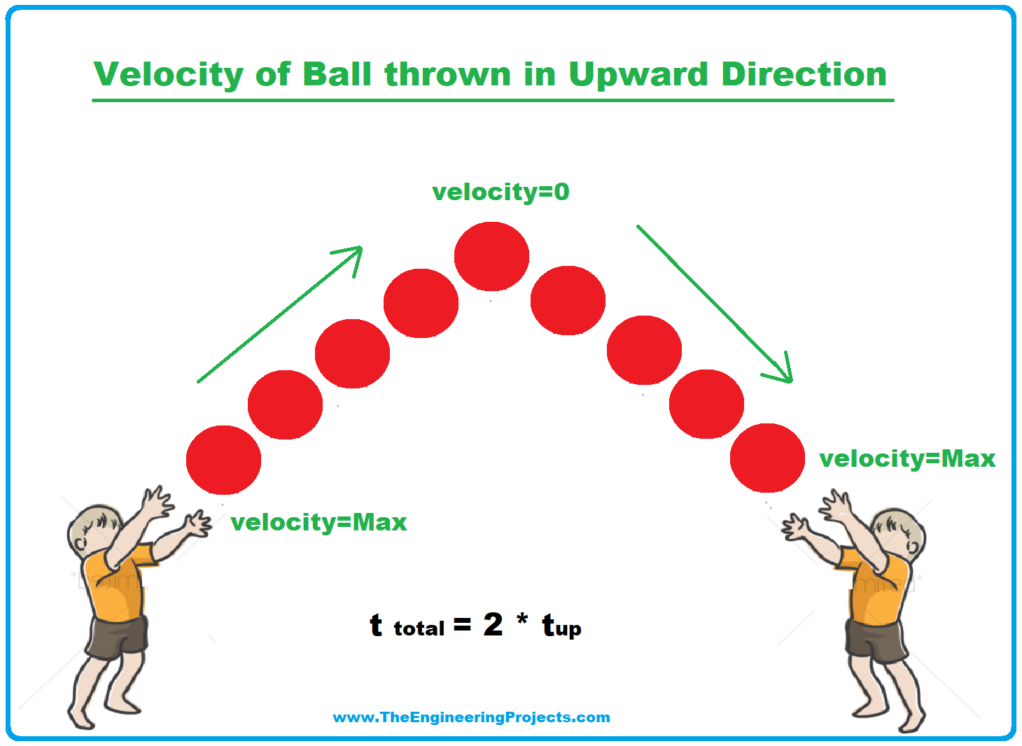 velocity, what is velocity, velocity of a ball, ball velocity, ball thrown upward velocity, calculate velocity