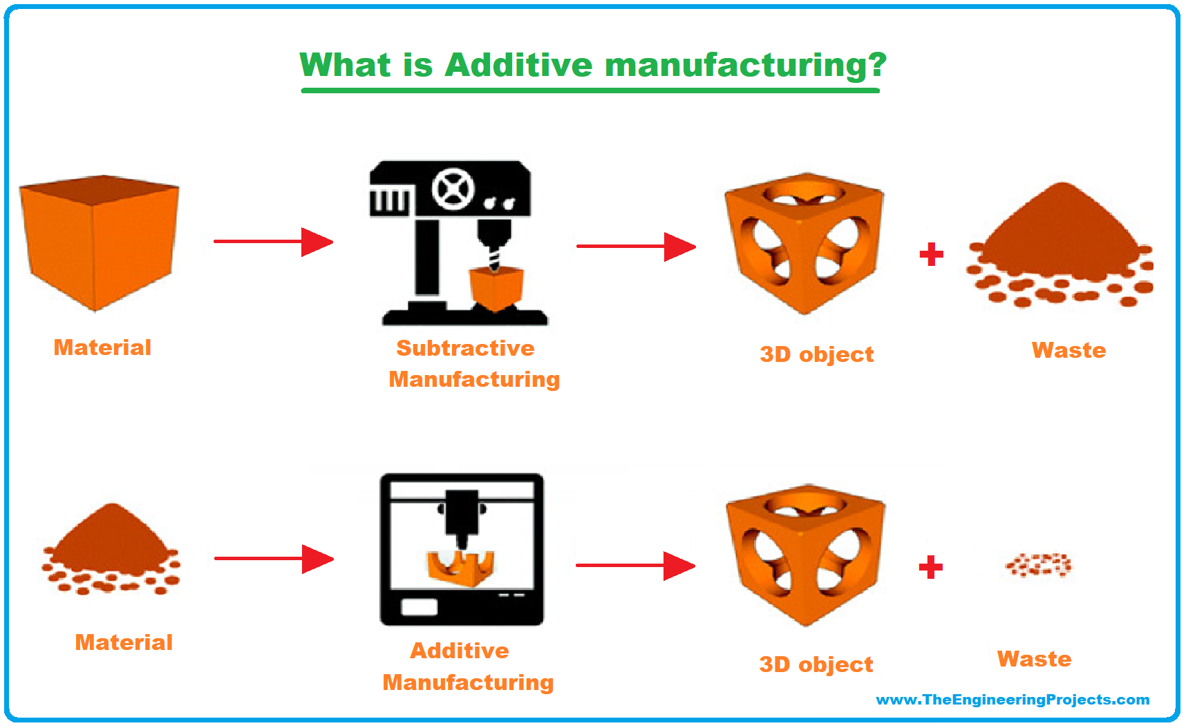 3D Printing, 3D Printer, 3D Printing definition, What is 3D Printing, Definition of 3D printing, 3D Printing Technology, Process of 3D printing, Applications of 3D Printing, 3D Printing examples, 3D Printing advantages, additive manufacturing