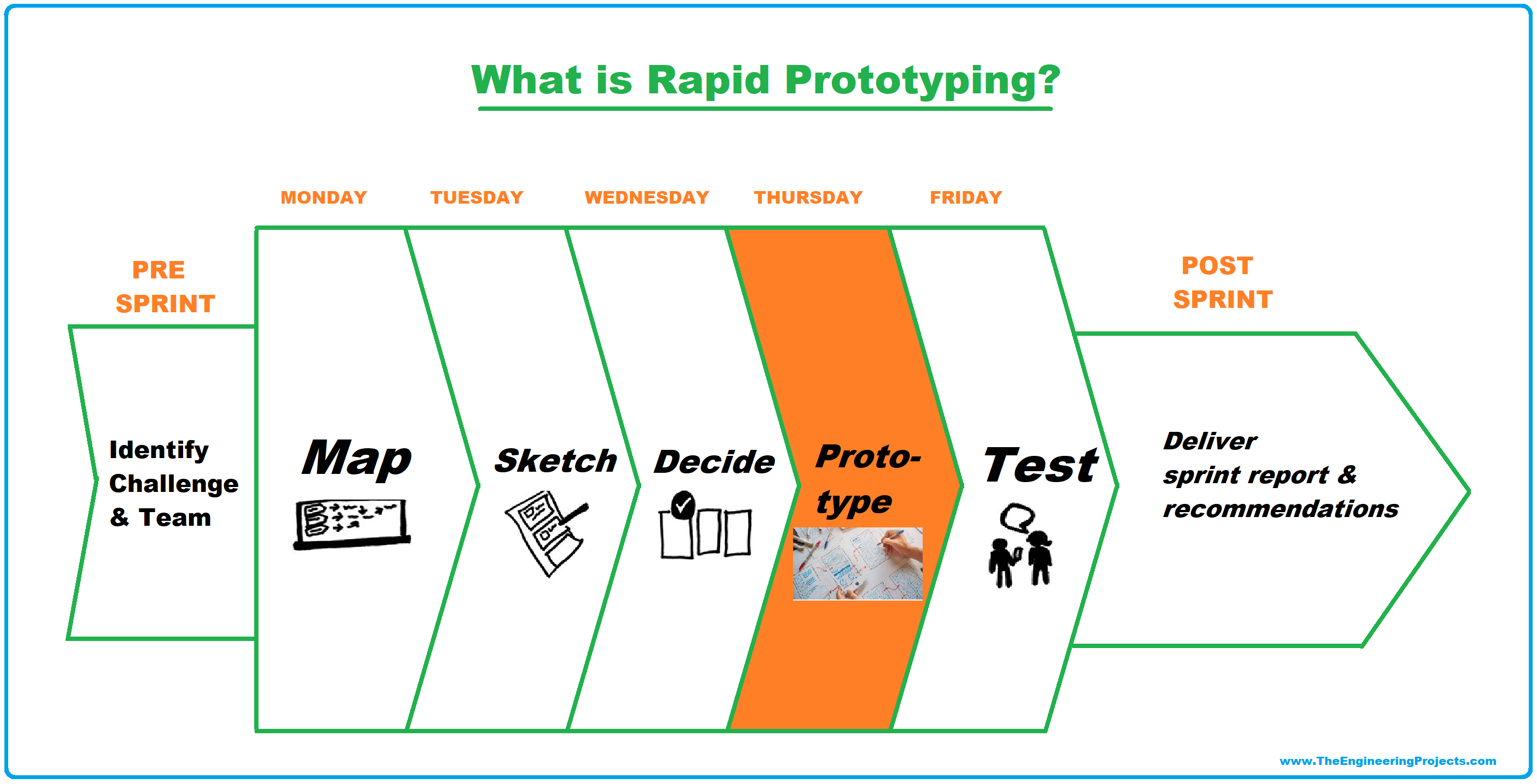 Rapid Prototyping, what is Rapid Prototyping, Rapid Prototype, what is Rapid Prototype, What is a Prototyping, Rapid prototyping steps, rapid prototyping process, Example of Rapid Prototyping, Applications of Rapid Prototyping