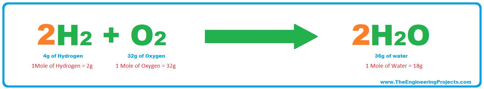 Stoichiometry, what is Stoichiometry, Stoichiometry laws, Stoichiometry rules, Stoichiometry definition, Stoichiometry problems, Stoichiometry examples, Stoichiometry conversions, Stoichiometry calculations, balanced reaction