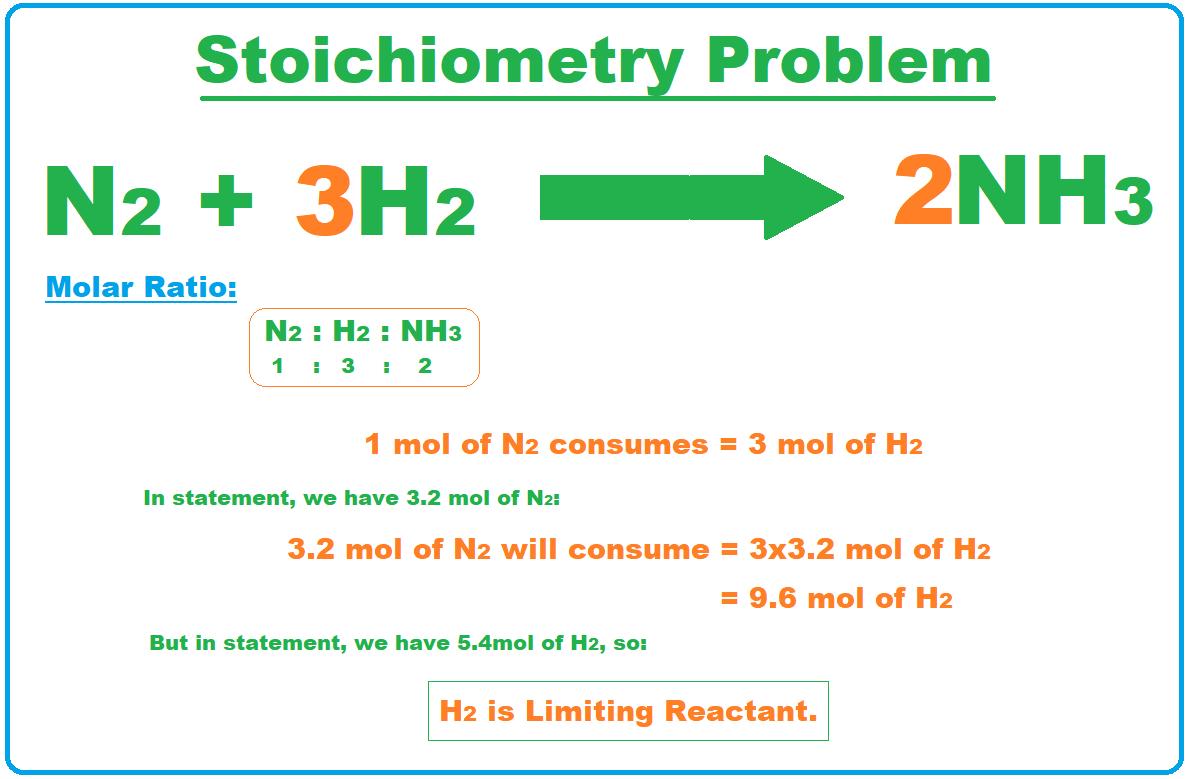 Stoichiometry, what is Stoichiometry, Stoichiometry laws, Stoichiometry rules, Stoichiometry definition, Stoichiometry problems, Stoichiometry examples, Stoichiometry conversions, Stoichiometry calculations, balanced reaction,molar ratio, moles, grams, stoichiometry problem