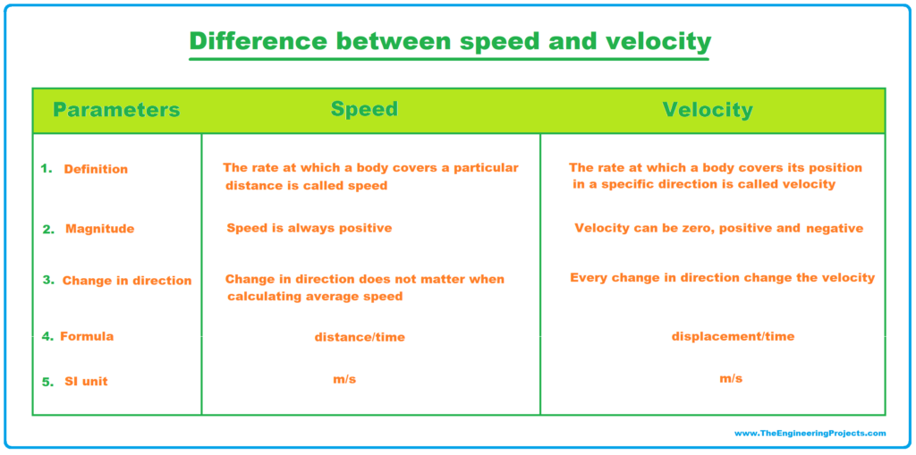 velocity, what is velocity, difference between speed and velocity, speed and velocity difference, speed vs velocity, speed and velocity