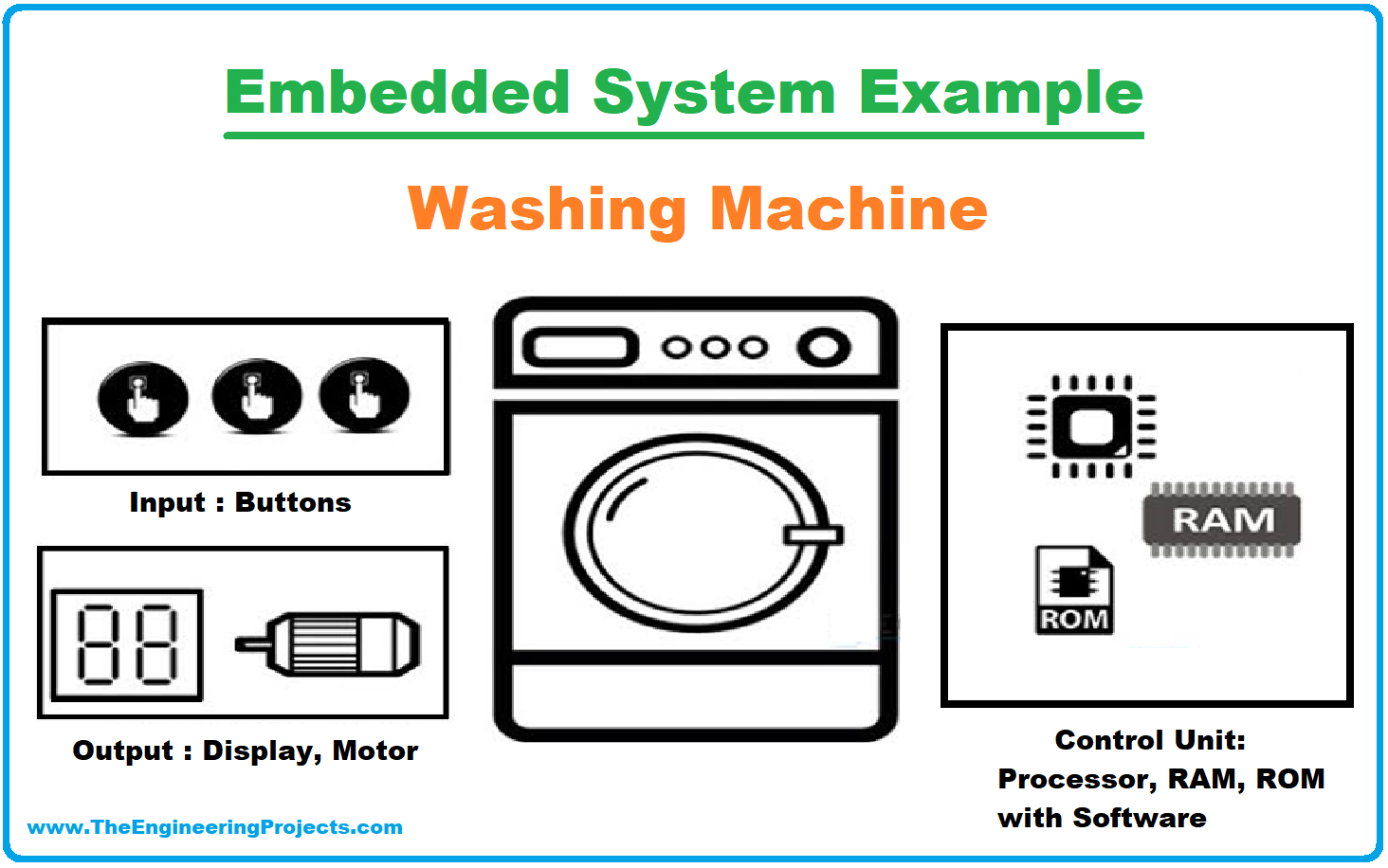 Embedded Systems, what is Embedded Systems, definition of Embedded Systems, Characteristics of Embedded Systems, Components of Embedded System