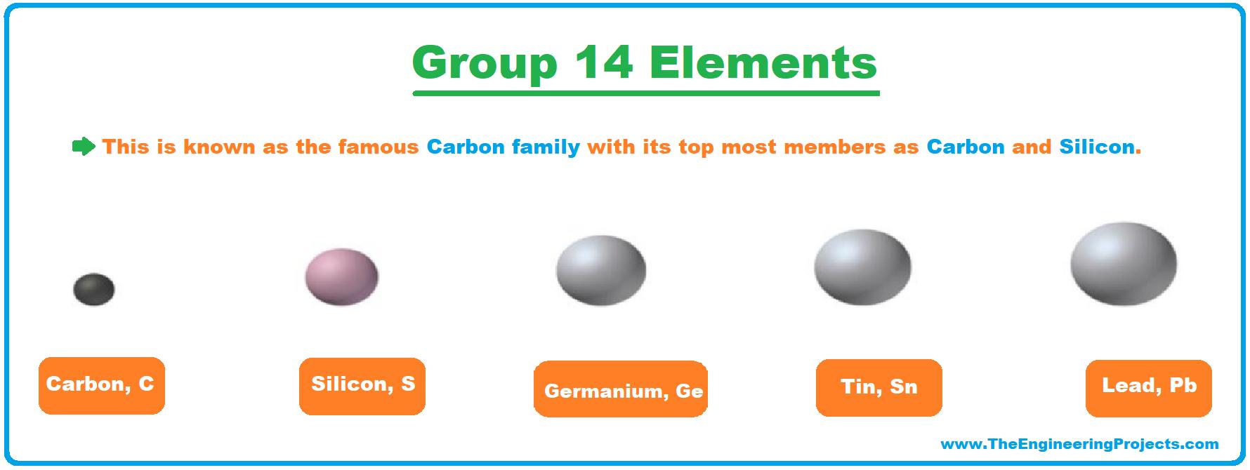 History of Periodic Table, Periodic Table, periodic table deifnition, periodic table group14, group14 of periodic table, carbon family, periodic table trends