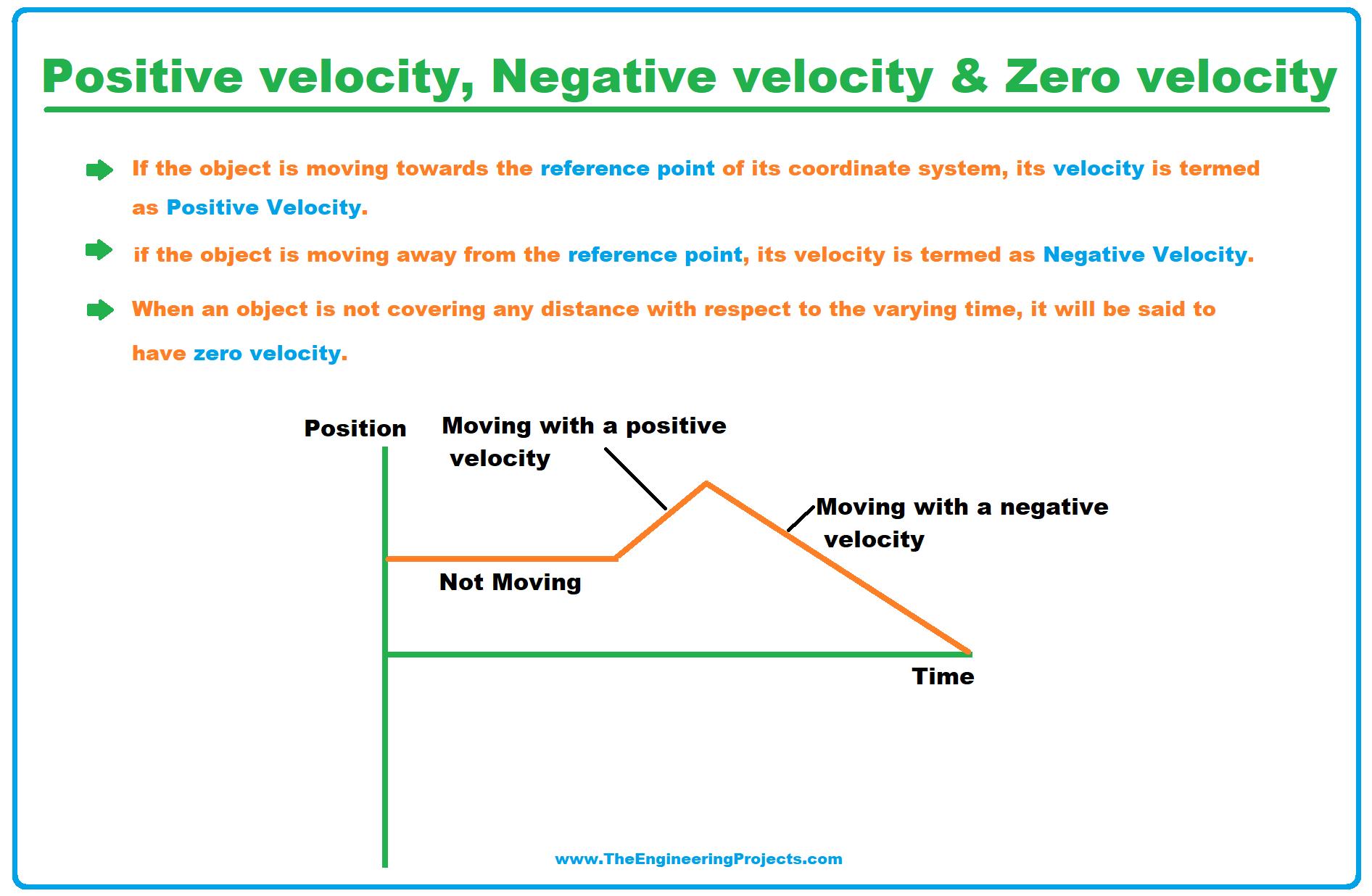 velocity, what is velocity, positive velocity, negative velocity definition, definition of positive velocity, zero velocity, negative velocity graph, positive velocity graph