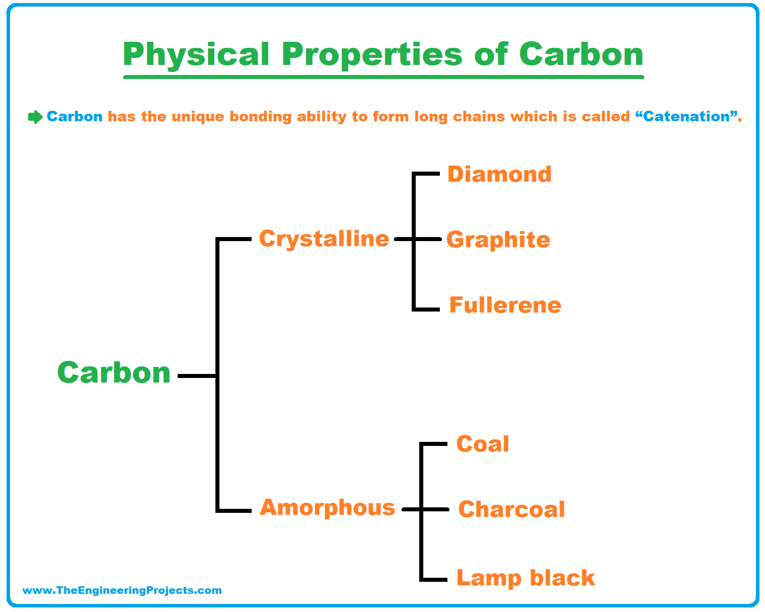 History of Periodic Table, Periodic Table, periodic table deifnition, periodic table group14, group14 of periodic table, carbon family, periodic table trends, physical properties of carbon