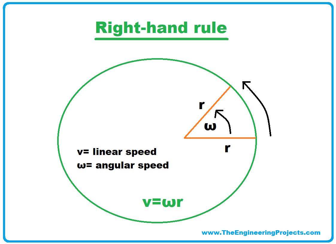 velocity, what is velocity, linear velocity, angular velocity, linear and angular velocity, linear vs angular, linear velocity formula