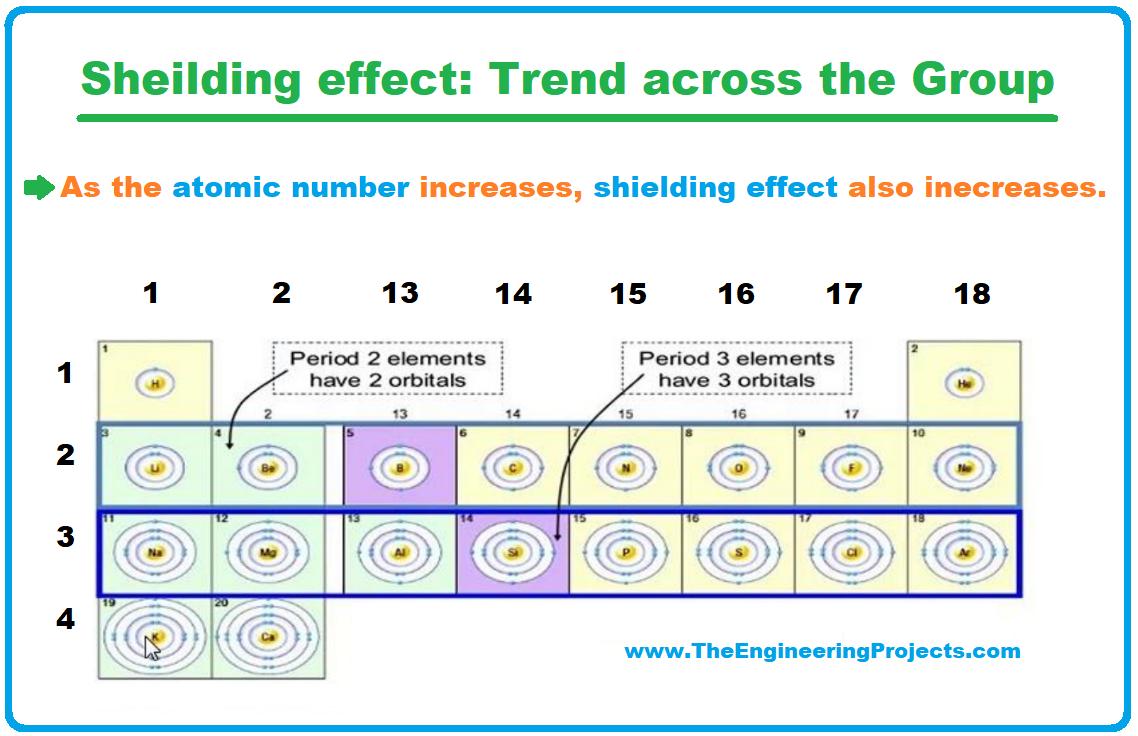 History of Periodic Table, Periodic Table, periodic table deifnition, trends in periodic table, trends of periodic table, periodic table trends, Shielding effect trend in periodic table, Shielding effect trend