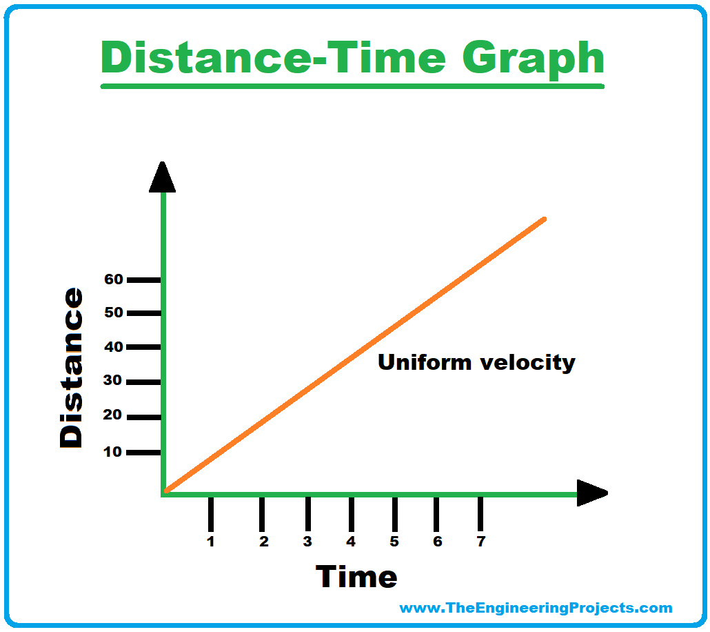 velocity, what is velocity, uniform velocity, uniform velocity graph, graph of uniform velocity, uniform velocity formula, formula of uniform velocity, distance time graph