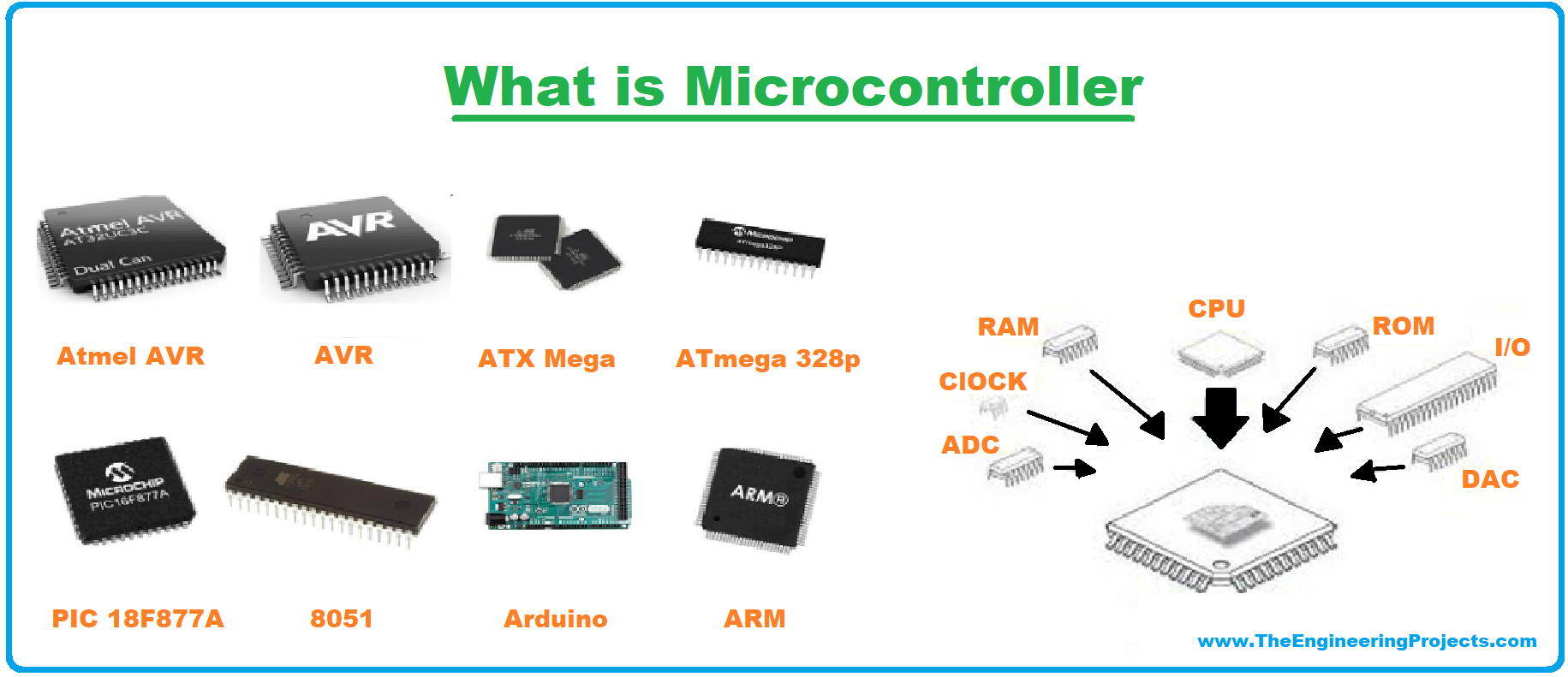 Embedded system, what is embedded system, Definition of an embedded system, Types of Embedded System, Small Scale Embedded System, Medium Scale Embedded System, Sophisticated Embedded System