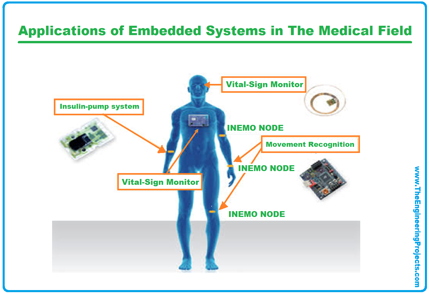 Applications of Embedded Systems, Applications of Embedded Systems in the Medical Field, Application of embedded systems in the Automotive Industry, Application of Embedded Systems in Telecommunications, Applications of Embedded Systems in Motes, Applications of Embedded Systems in Consumer Electronics, Applications of Embedded Systems in Avionics, Applications of Embedded Systems in Safety-Critical Systems, Application of Embedded Systems in Smart Cards, Applications of Embedded Systems in Robotics, Applications of Embedded Systems in Banking