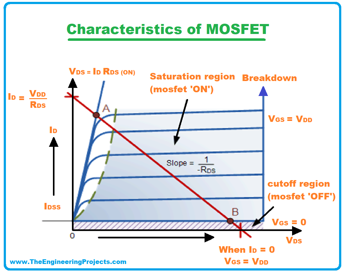 MOSFET, What is MOSFET, MOSFET definition, MOSFET history, MOSFET types, MOSFET characteristics, MOSFET applications, working of MOSFET, construction of MOSFET