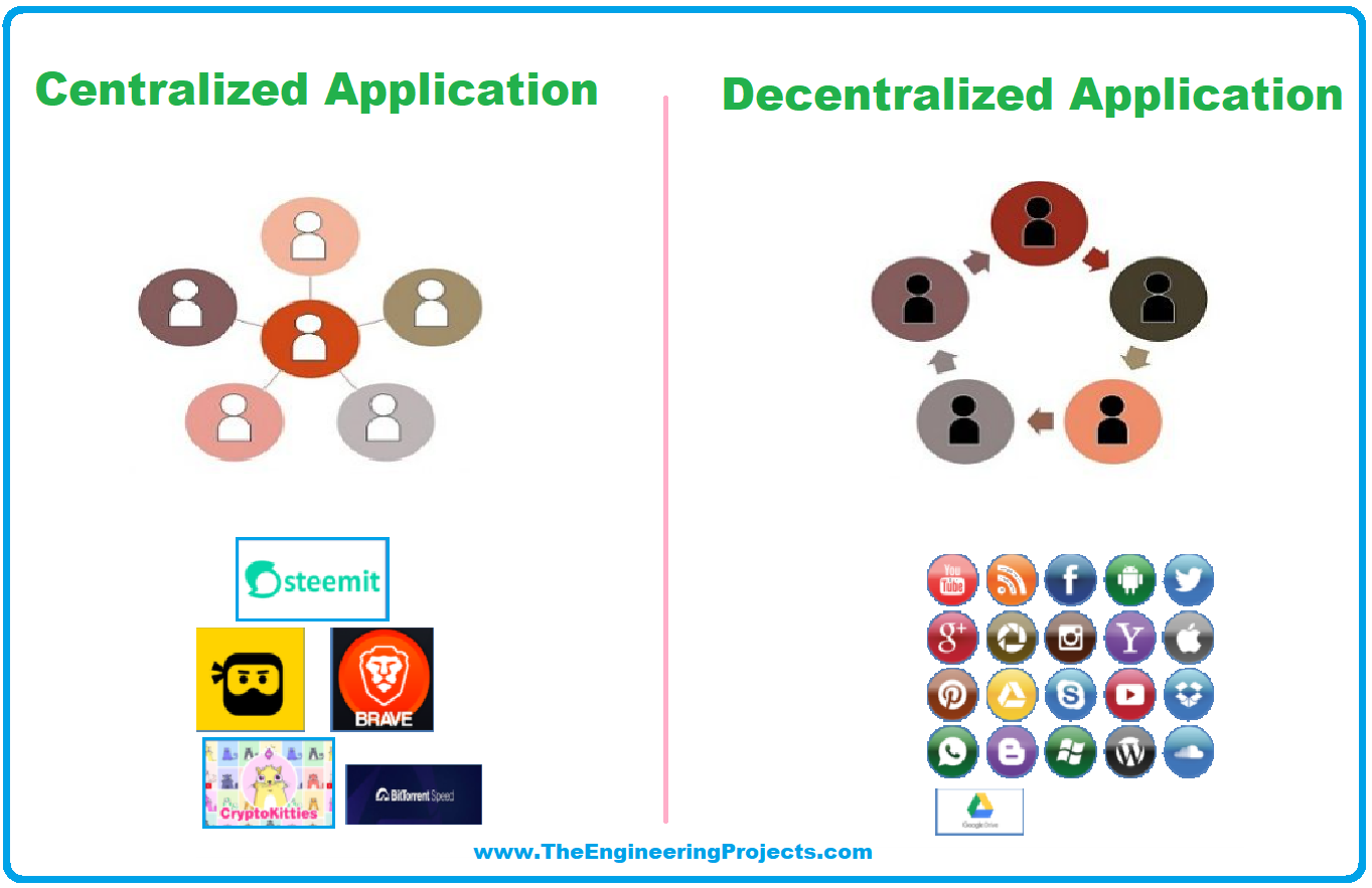 Decentralized Application, DApp, Decentralized Application ethereum, Centralized Application VS Decentralized Application, Features of a DApp, Tools for Developing DApp, Decentralized Applications Development