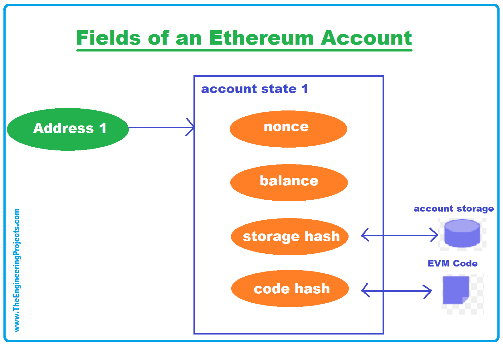 Ethereum Accounts, ethereum system, ethereum blockchain, Types of Accounts, Externally Owned Accounts, Contract Accounts, Fields of an Ethereum Account