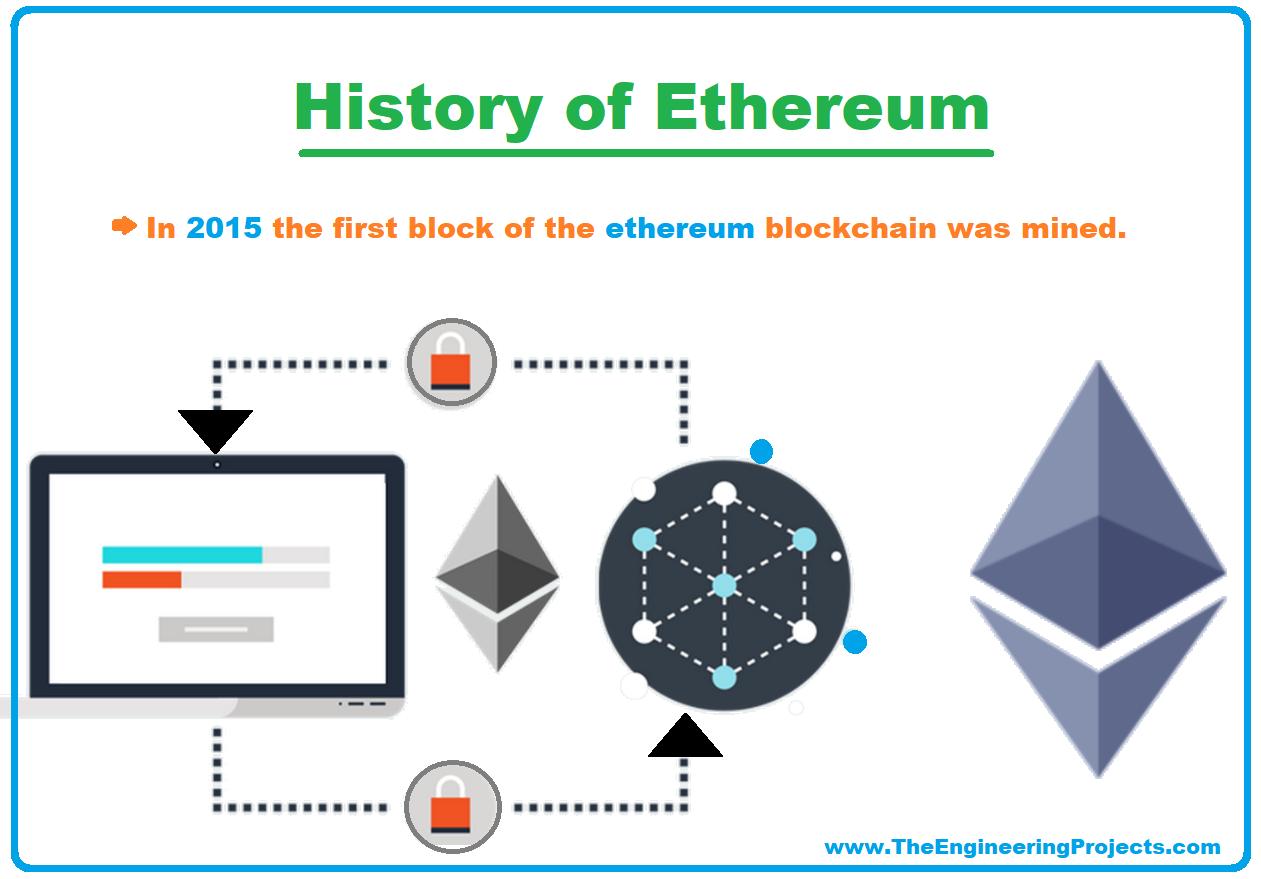 Ethereum blockchain, Ethereum meaning, History of Ethereum, working of ethereum, Components of Ethereum, Ethereum Cryptocurrency, Ethereum smart contract