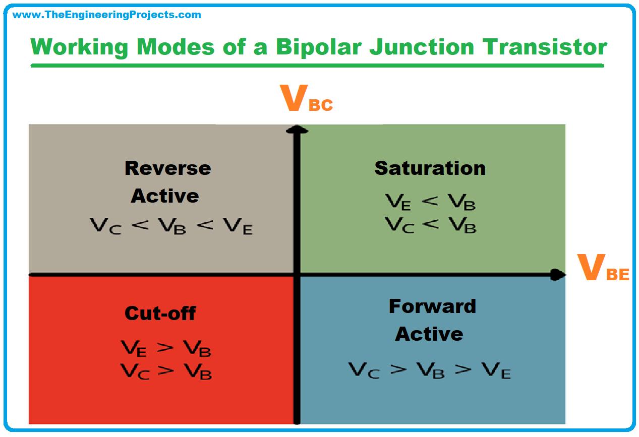 Bipolar Junction Transistor, what is Bipolar Junction Transistor, definition of Bipolar Junction Transistor, Symbol of Bipolar Junction Transistor, working of Bipolar Junction Transistor, types of Bipolar Junction Transistor, applications of Bipolar Junction Transistor, BJT, Characteristics of BJT