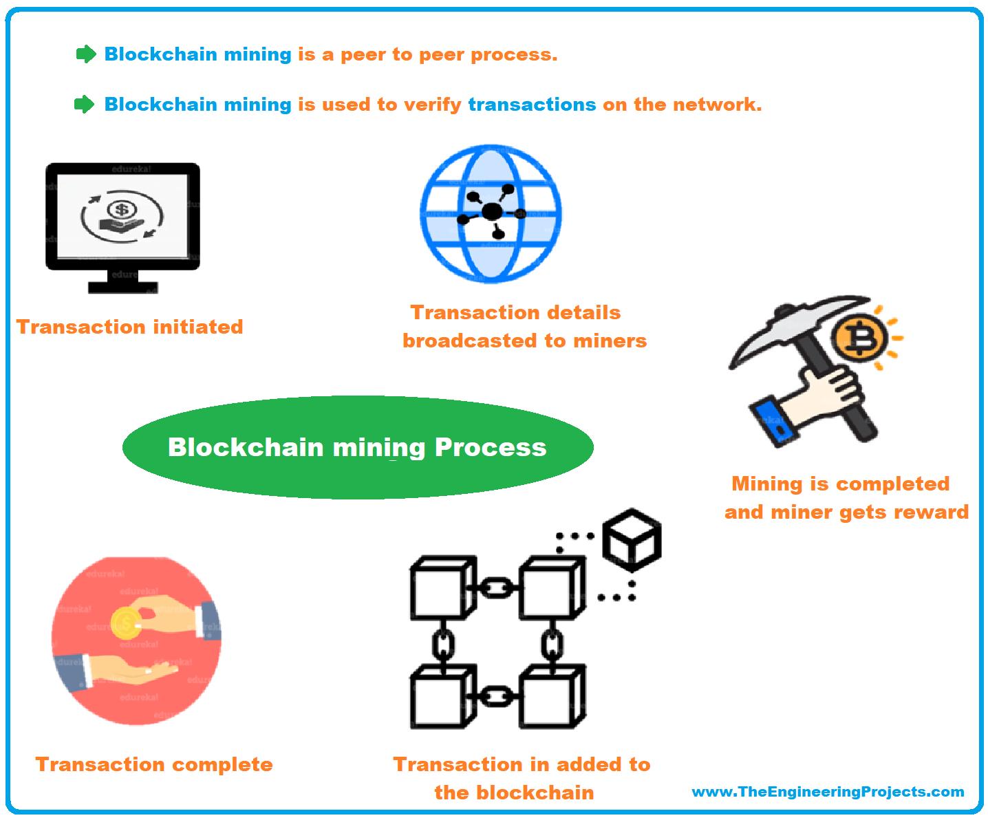what is Blockchain Mining, blockchain mining network, mining process, blockchain miners, mining pool, mining and decentralization