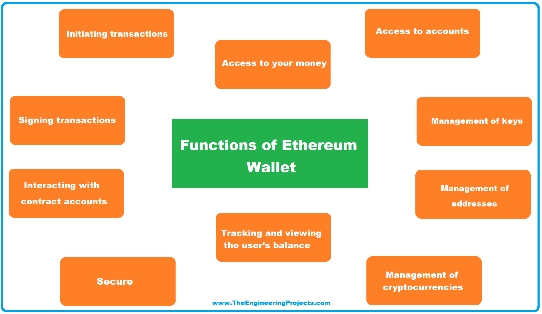 Ethereum Wallet, blockchain wallet, feature of wallets, Key Management in Wallet, Wallet Design, Types of Wallet, Finding a Wallet