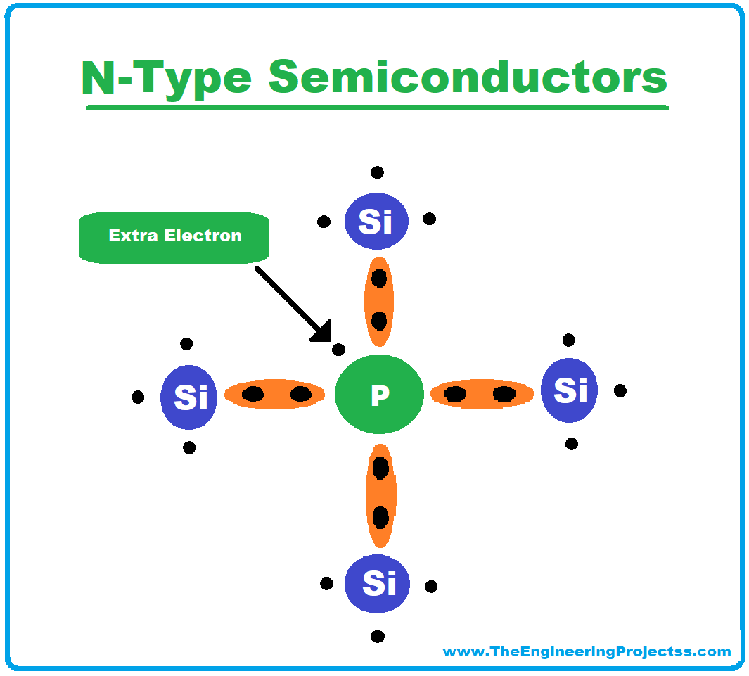 Diode, Diode Definition, Diode symbol, Diode working, Diode characteristics, Diode types, Applications of Diodes, electrical symbol of diodes, History of Diode