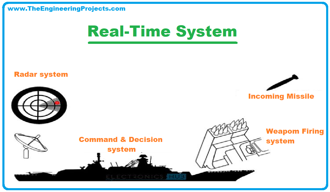 Real Time Embedded Systems, what is Real Time Embedded Systems, Real Time Embedded Systems Definition, Real Time Embedded Systems Types, Real Time Embedded Systems Examples, Real Time Embedded Systems Applications, Soft Real Time Embedded Systems, Hard Real Time Embedded System