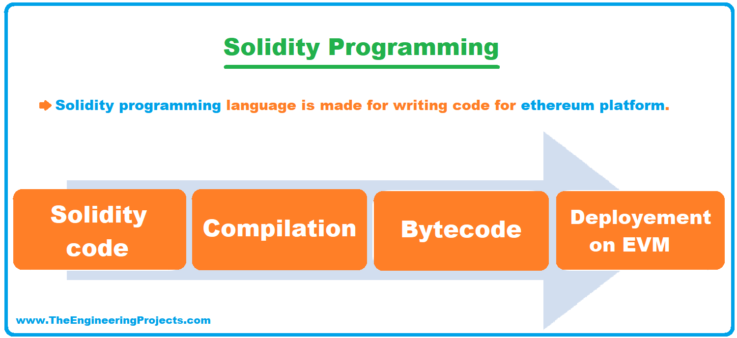 Solidity Programming, Solidity programming language, Layout of a Solidity File, Solidity Programming for beginners, basic components of solidity