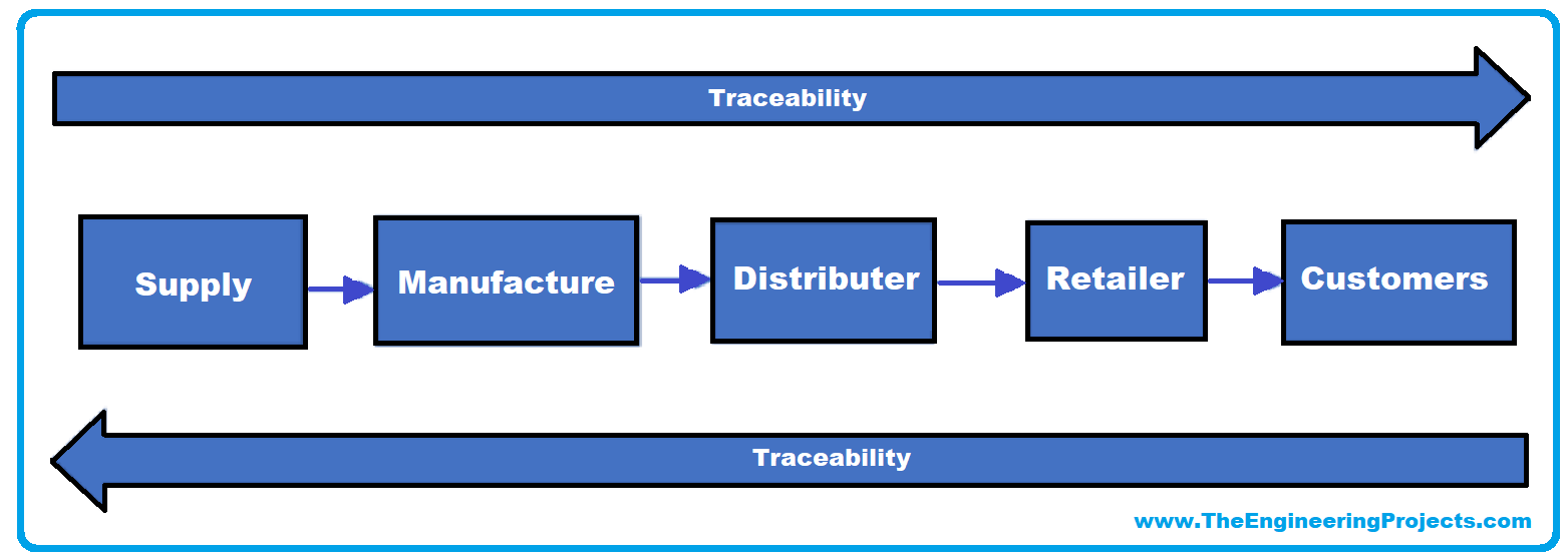 Characteristics of Blockchain, benefits of blockchain features, Decentralization blockchain, Distributed Ledger, Immutability, Security, Cryptographic Hashing, Anonymity