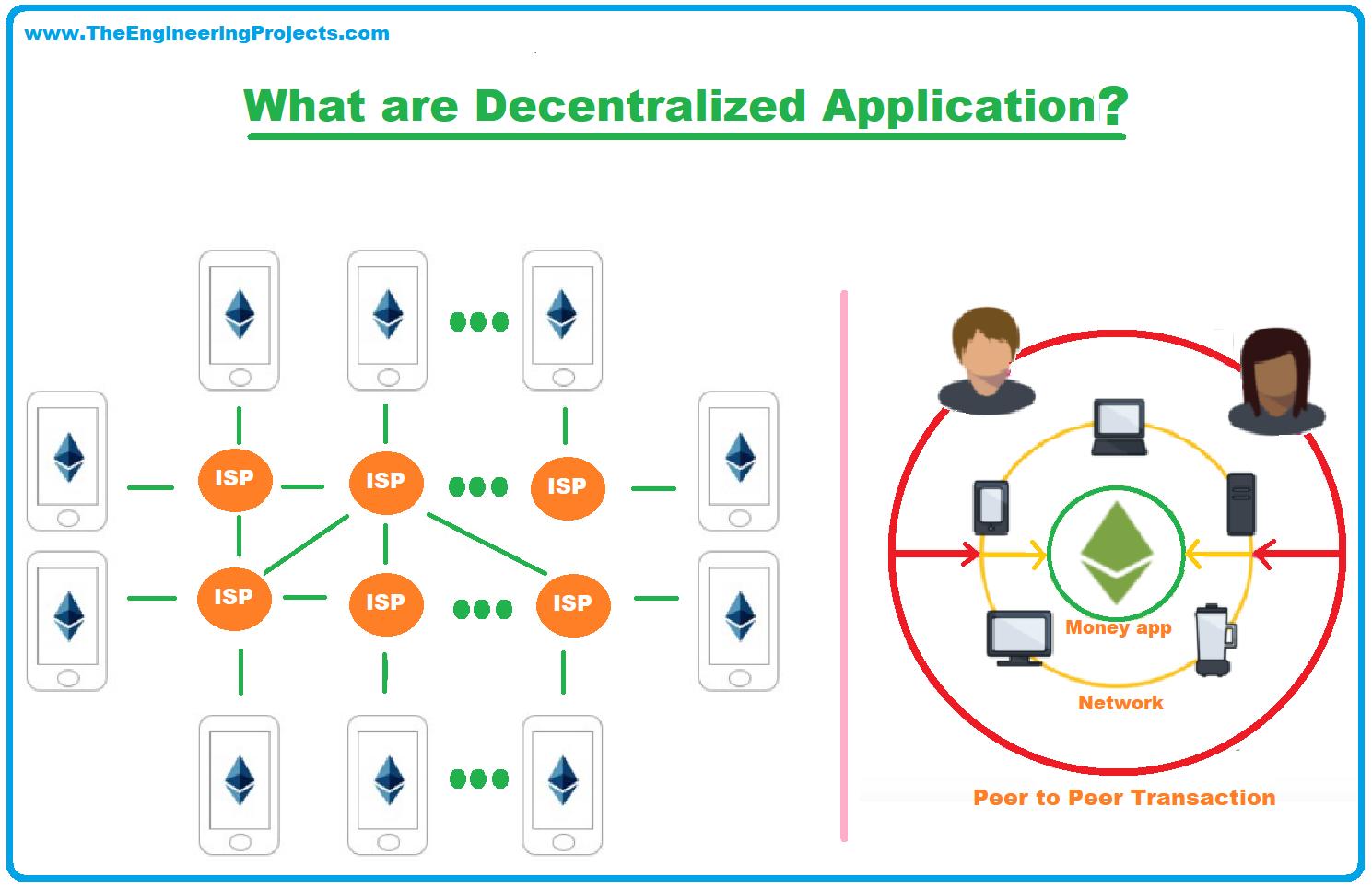 dapps, Decentralized Application, DApp, Decentralized Application ethereum, Centralized Application VS Decentralized Application, Features of a DApp, Tools for Developing DApp, Decentralized Applications Development