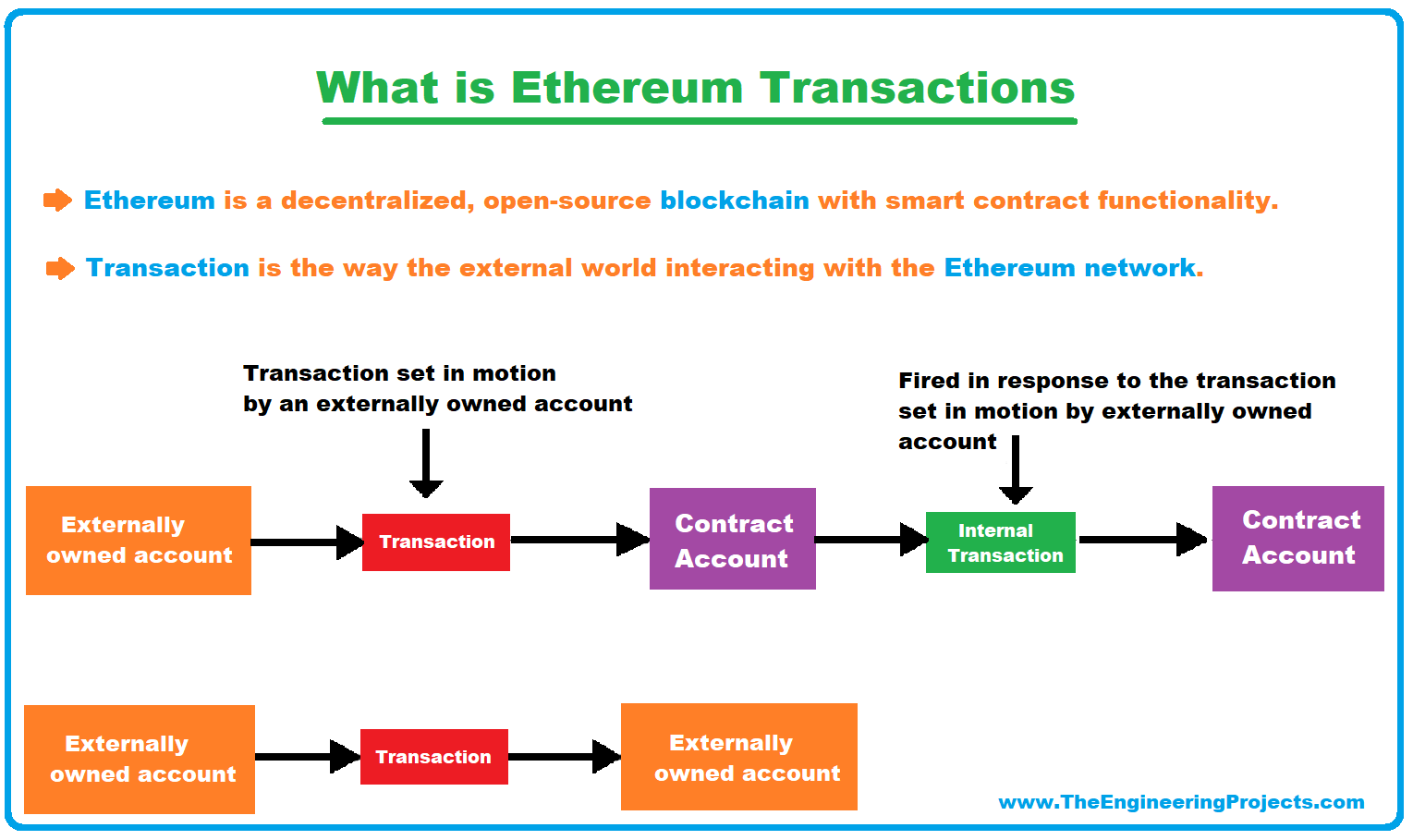 Ethereum Transactions, what is Ethereum Transactions, Ethereum Transactions structure, Ethereum Transactions types