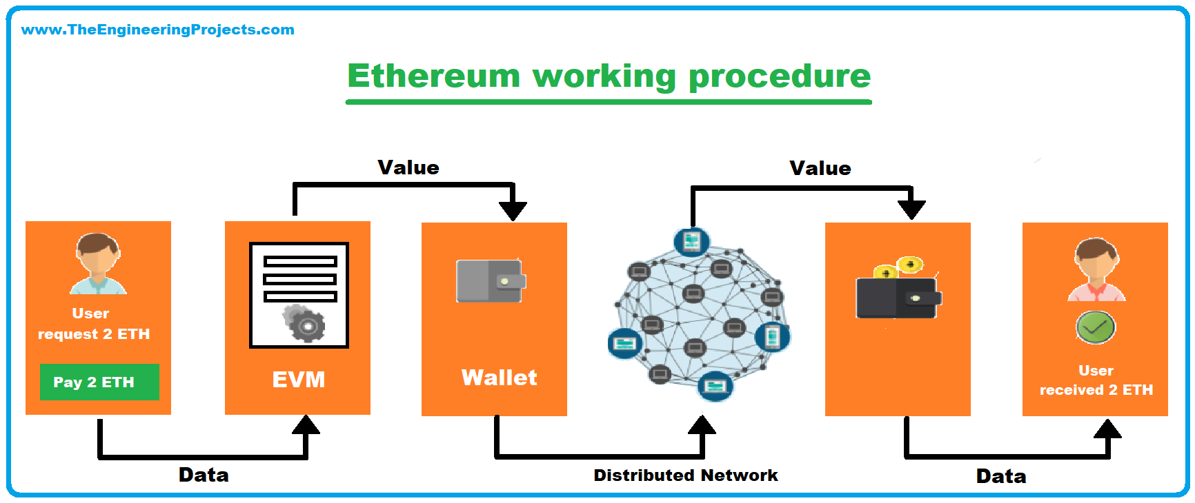 Introduction to Ethereum, Ethereum meaning, History of Ethereum, working of ethereum, Components of Ethereum, Ethereum Cryptocurrency, Ethereum smart contract